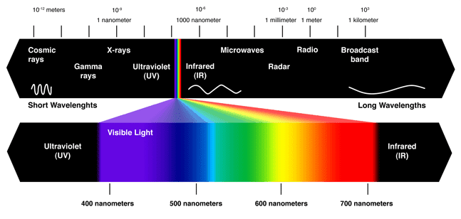 LED wave length spectrum